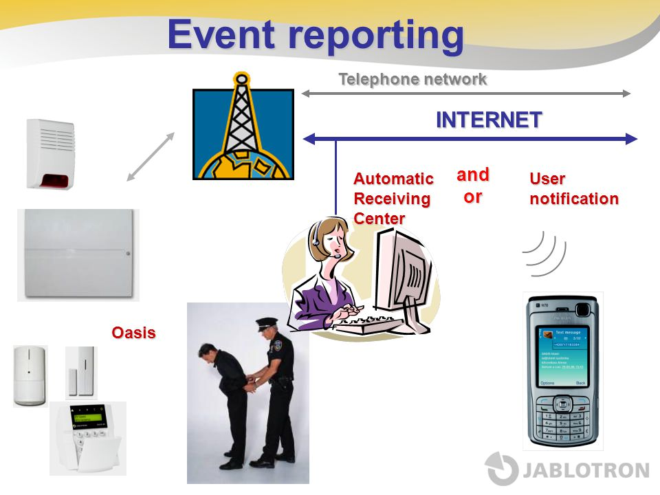 Event reporting INTERNET and or Telephone network Automatic Receiving
