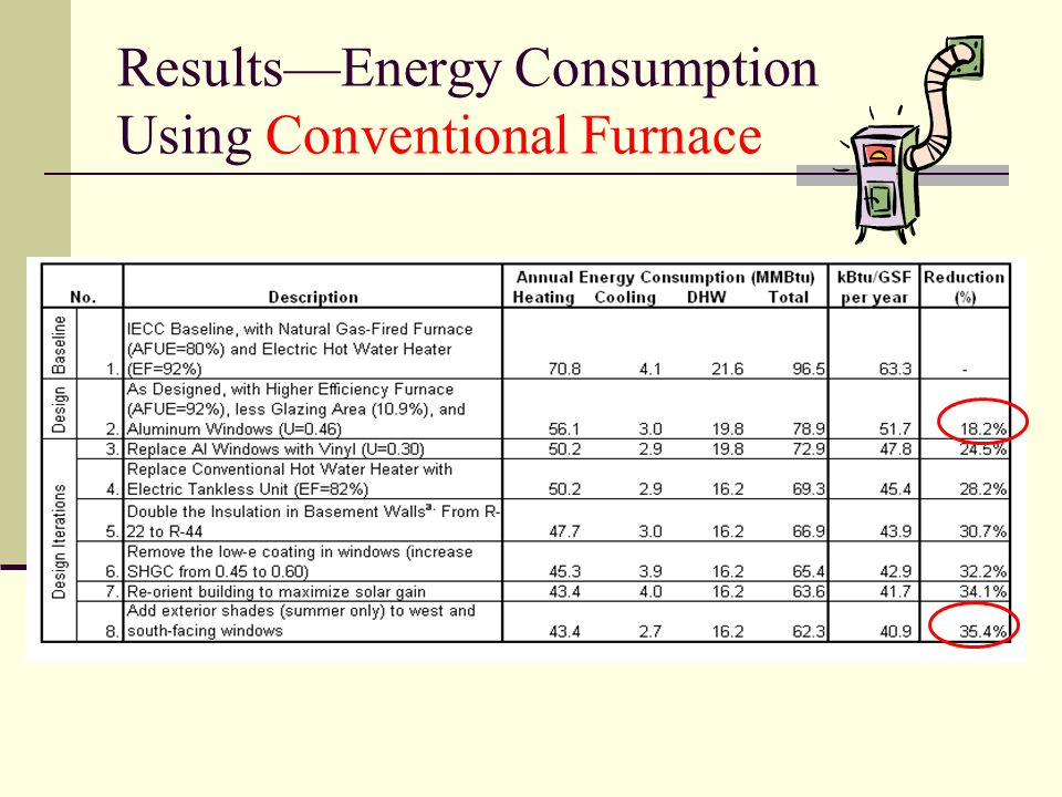 Results—Energy Consumption Using Conventional Furnace
