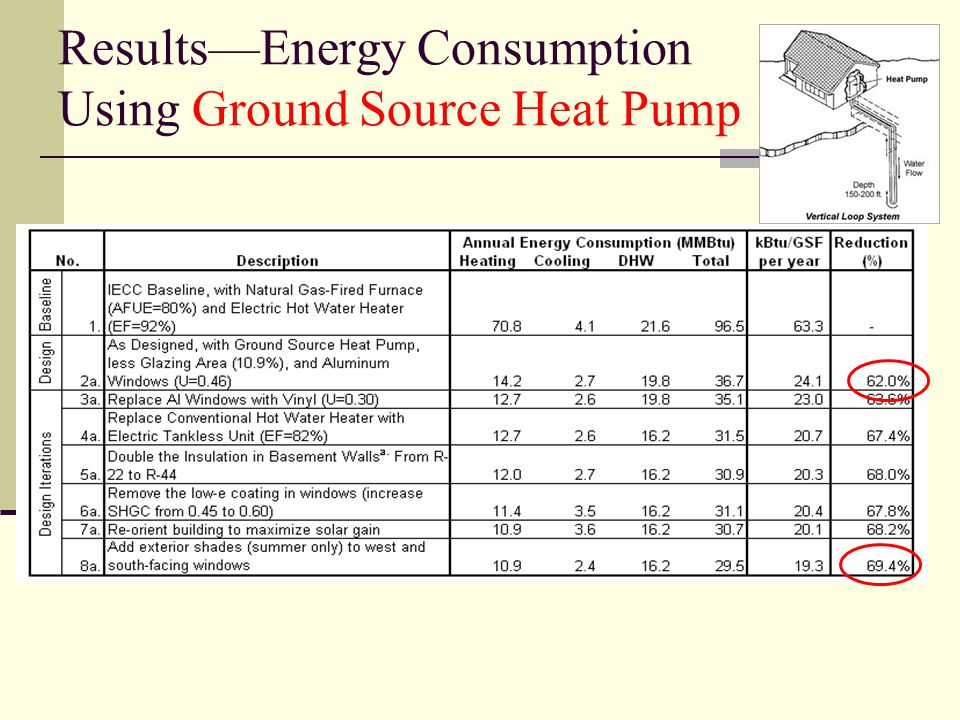 Results—Energy Consumption Using Ground Source Heat Pump