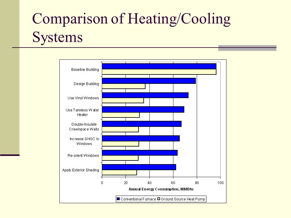 Comparison of Heating/Cooling Systems