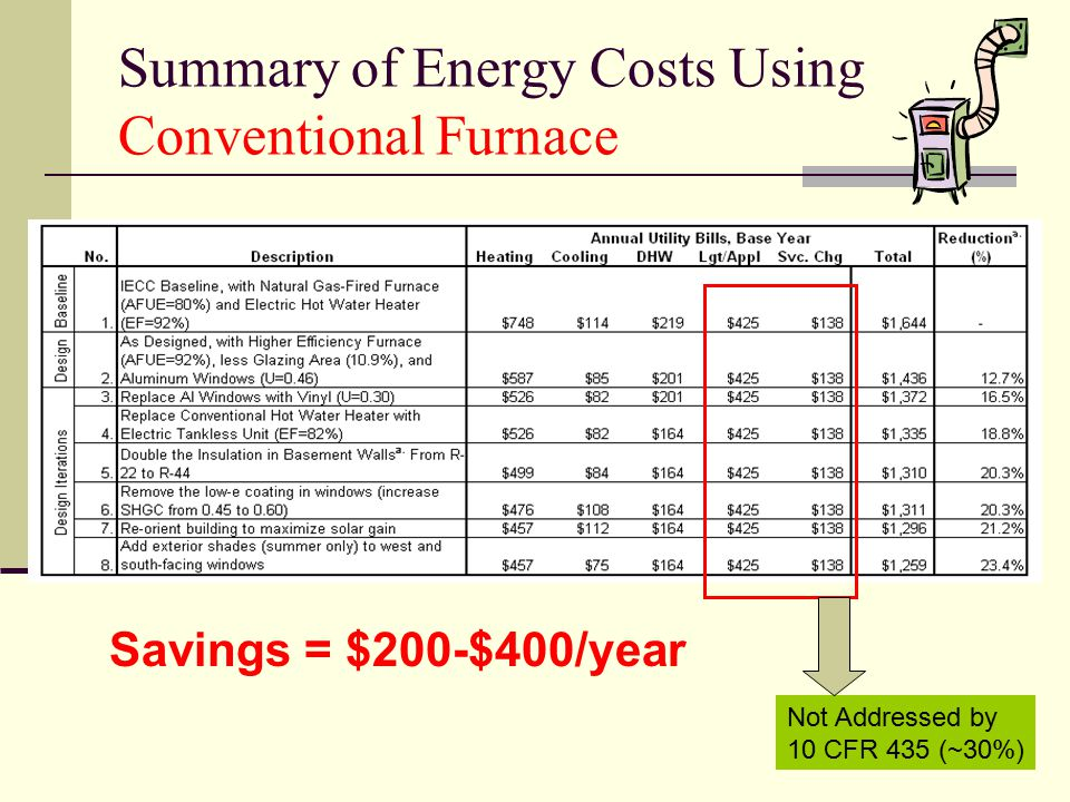 Summary of Energy Costs Using Conventional Furnace