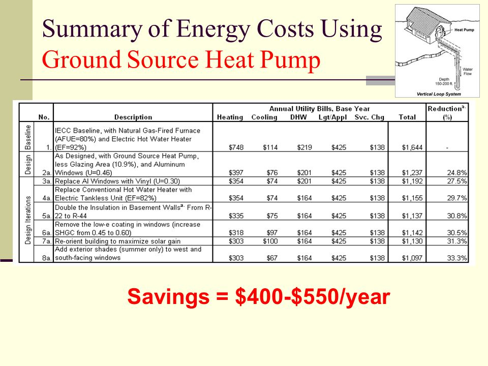 Summary of Energy Costs Using Ground Source Heat Pump