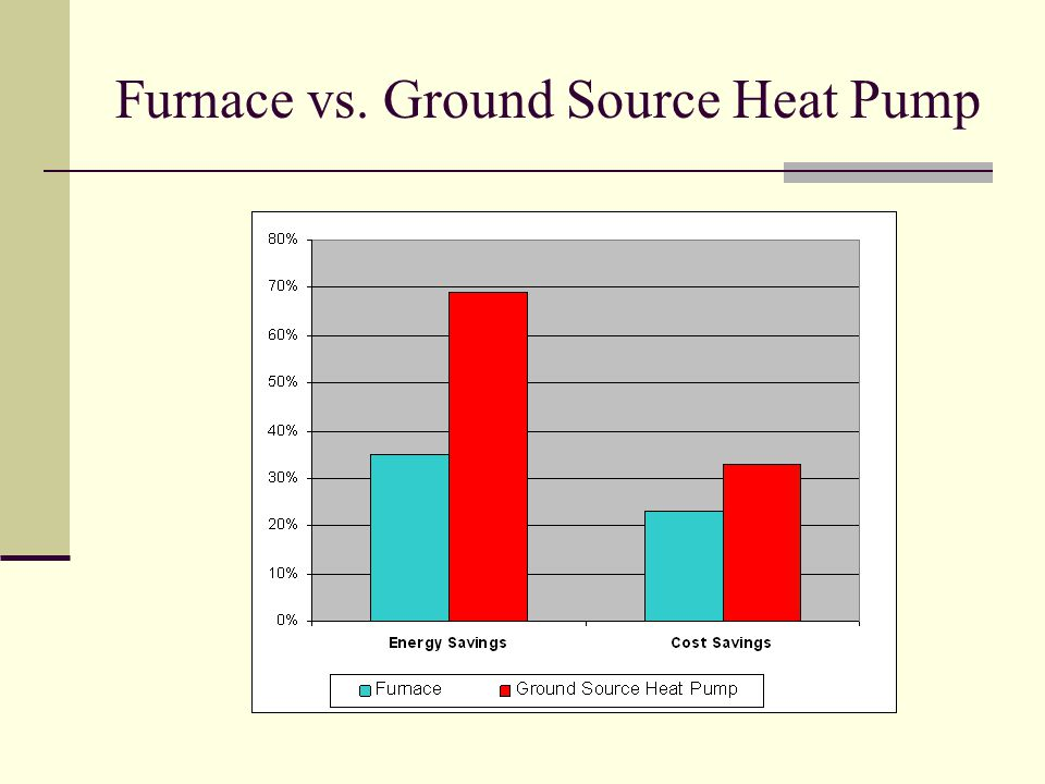 Furnace vs. Ground Source Heat Pump