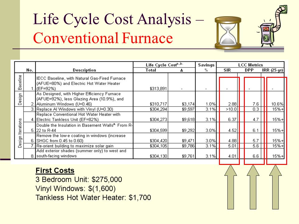 Life Cycle Cost Analysis – Conventional Furnace