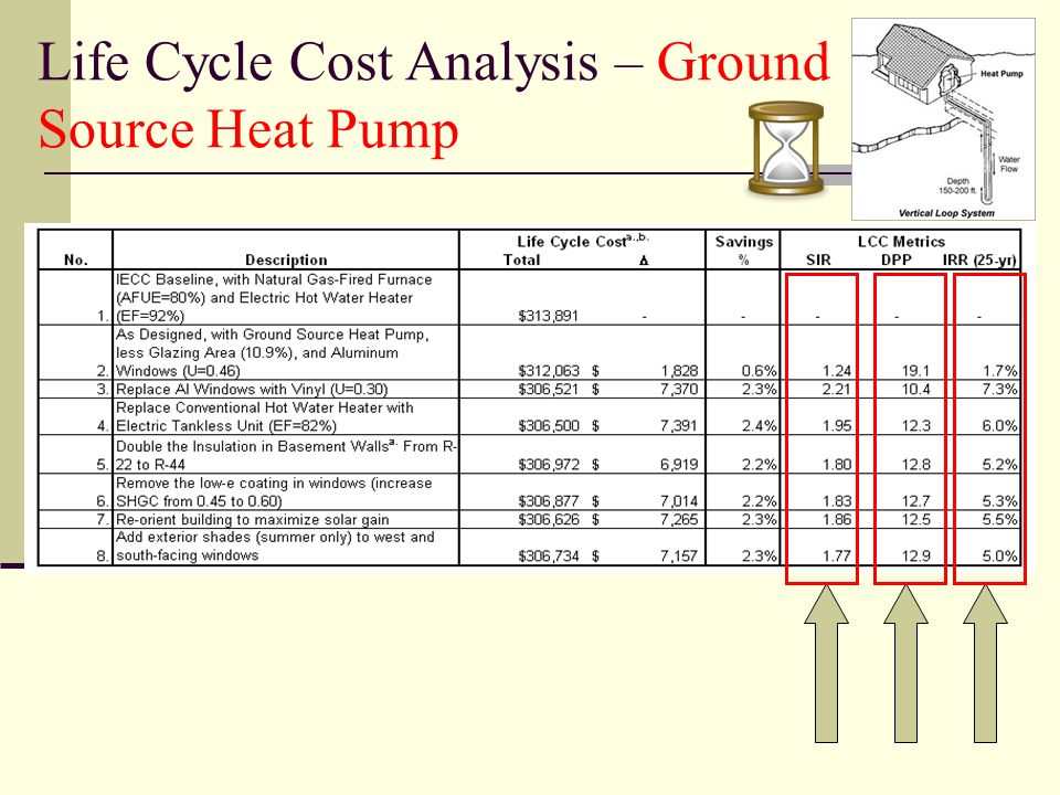 Life Cycle Cost Analysis – Ground Source Heat Pump