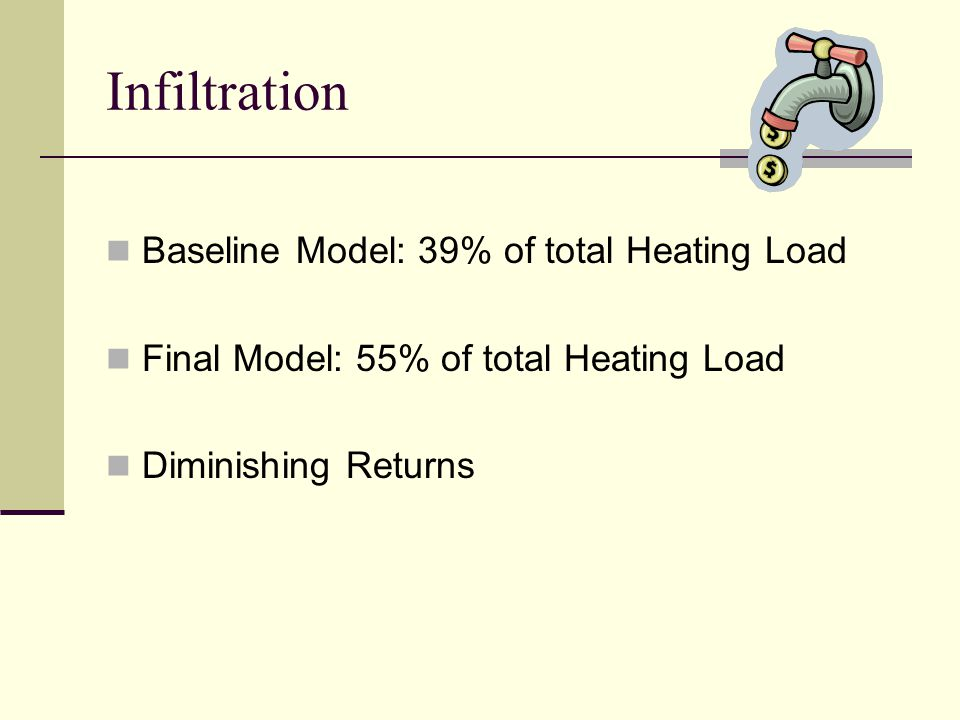 Infiltration Baseline Model: 39% of total Heating Load