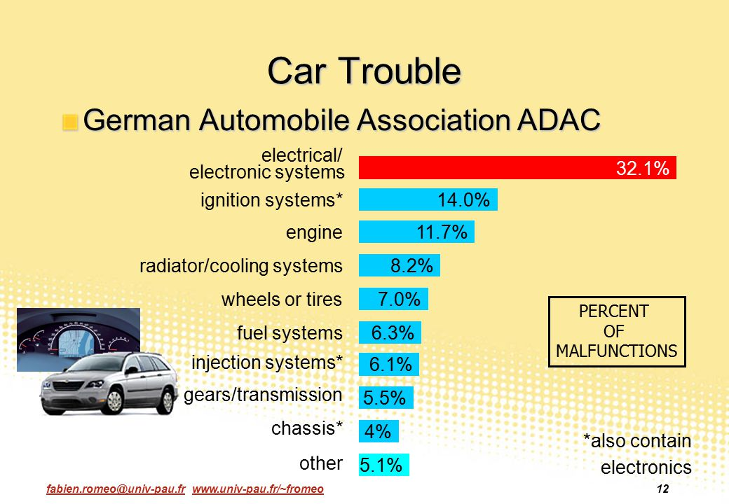 Car Trouble German Automobile Association ADAC electrical/