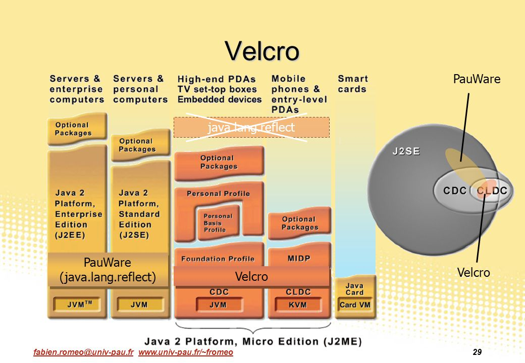 Velcro PauWare java.lang.reflect PauWare (java.lang.reflect) Velcro