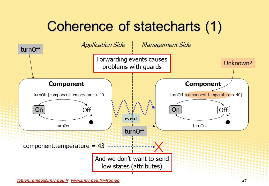 Coherence of statecharts (1)