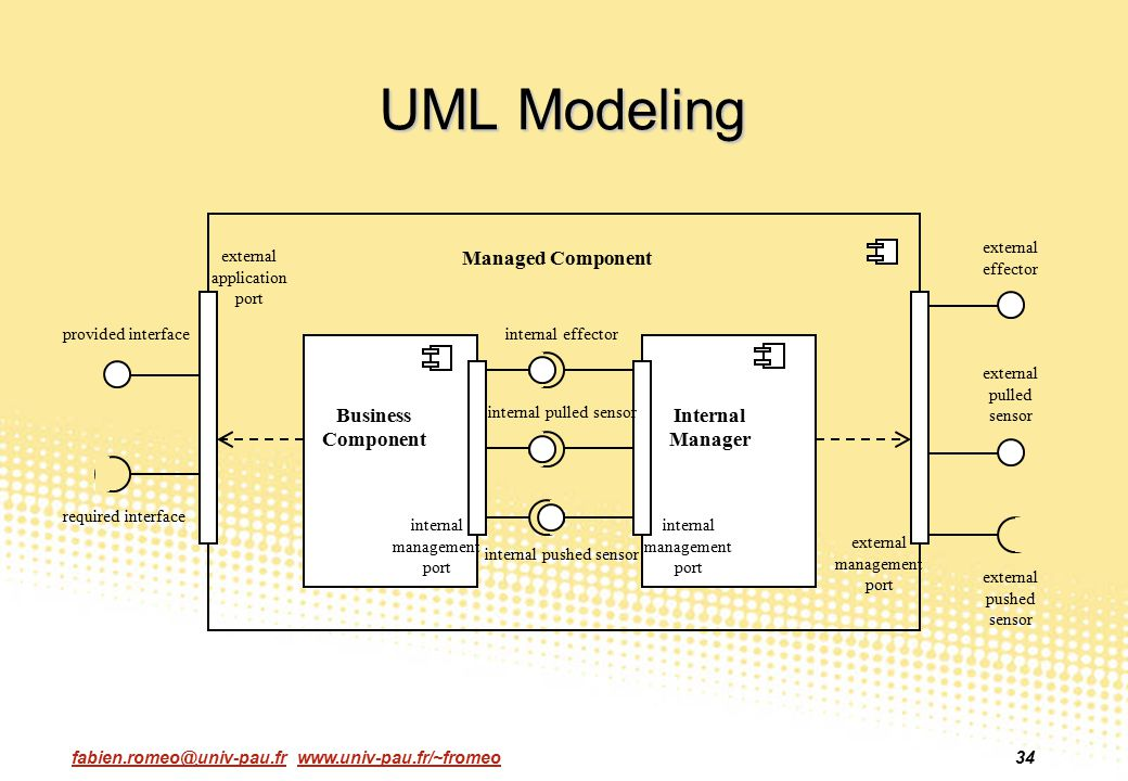 UML Modeling Managed Component Business Component Internal Manager
