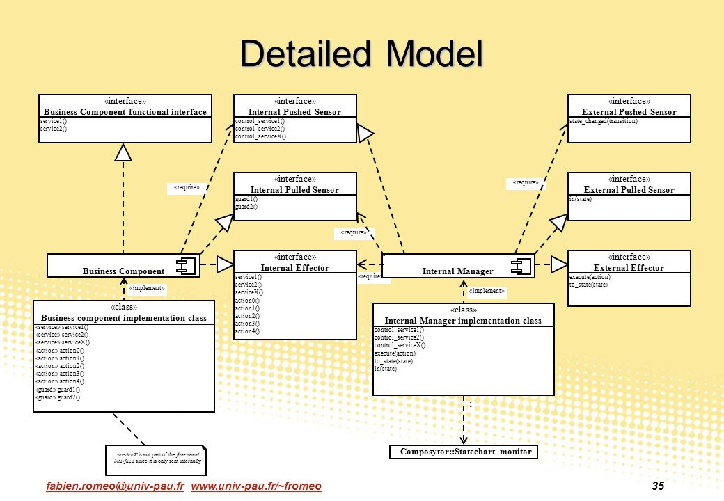Detailed Model «interface» Business Component functional interface