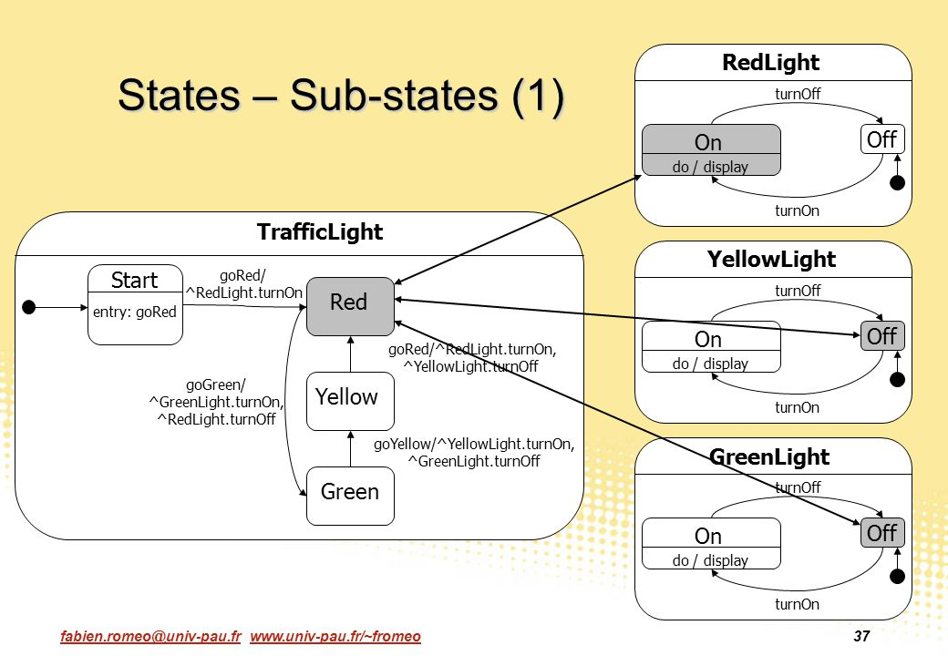 States – Sub-states (1) RedLight On Off TrafficLight YellowLight Start