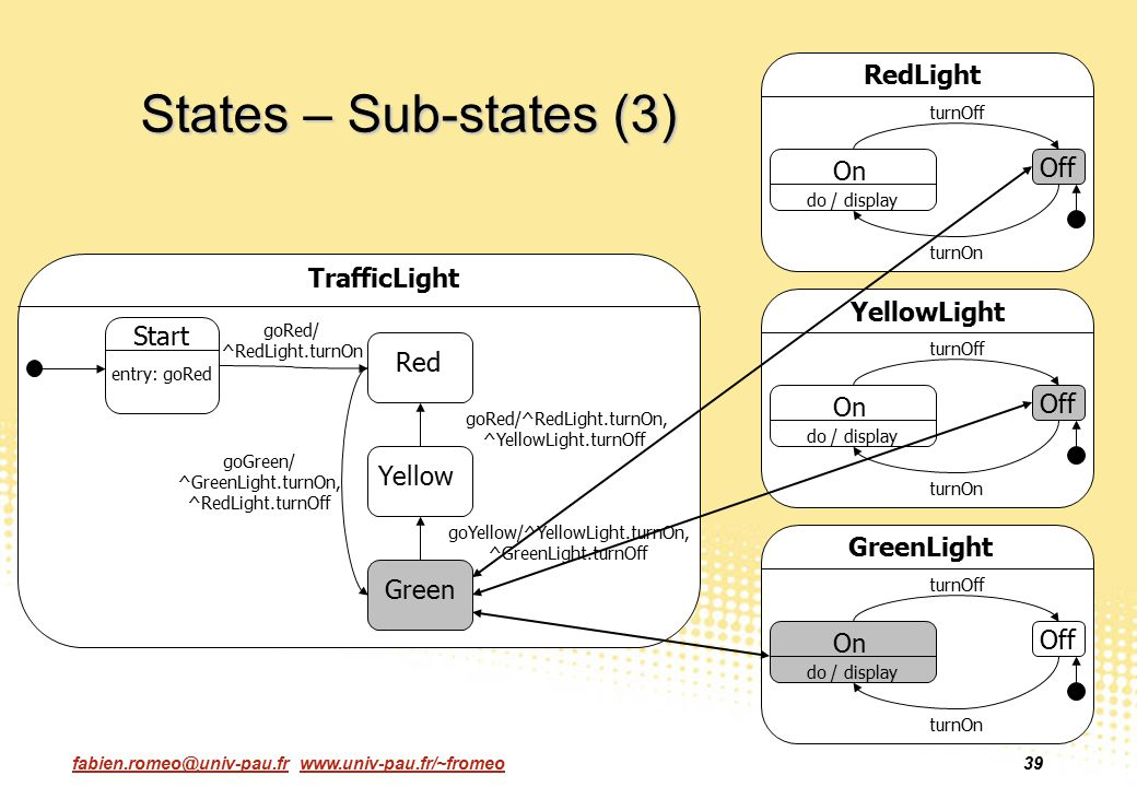 States – Sub-states (3) RedLight On Off TrafficLight YellowLight Start
