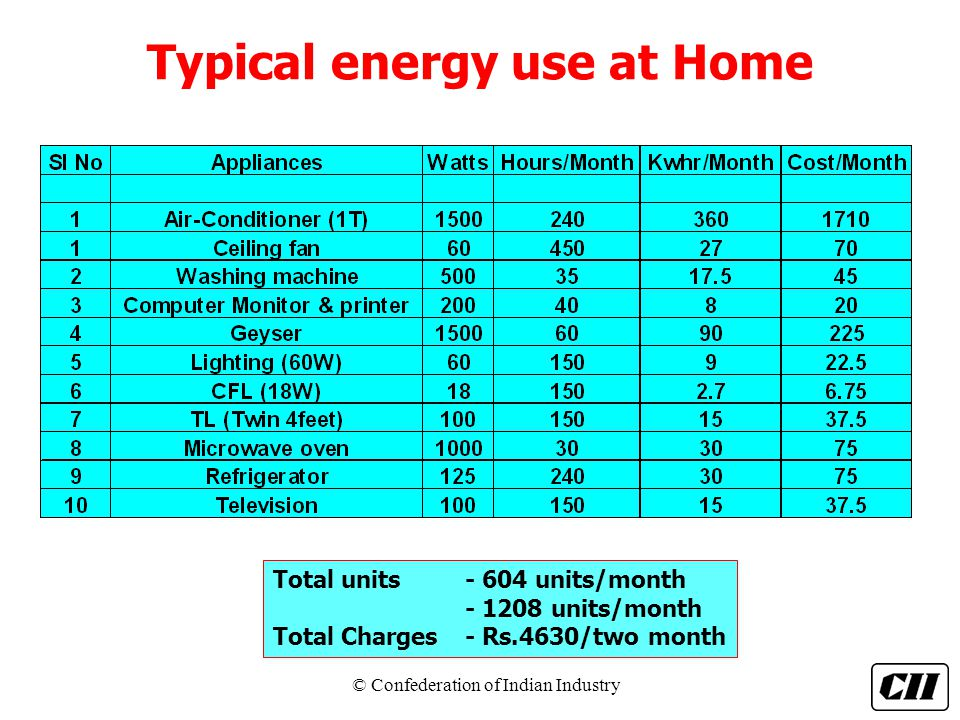 Typical energy use at Home