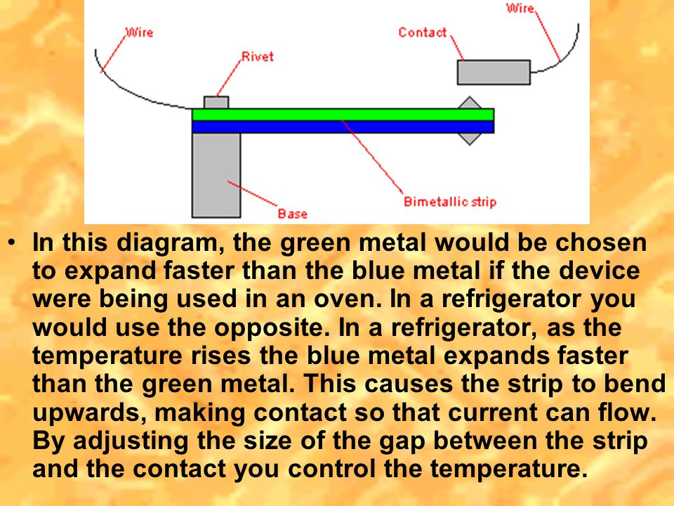 In this diagram, the green metal would be chosen to expand faster than the blue metal if the device were being used in an oven.