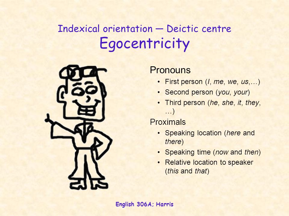 Indexical orientation — Deictic centre Egocentricity