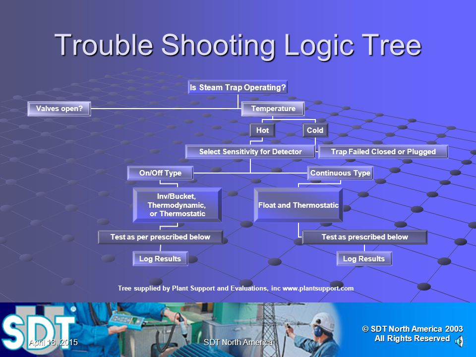 Trouble Shooting Logic Tree