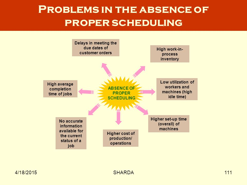 Problems in the absence of proper scheduling