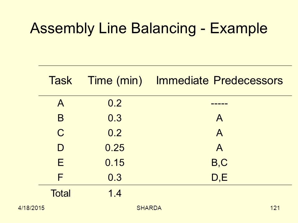 Assembly Line Balancing - Example