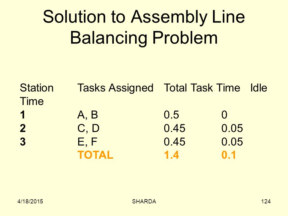 Solution to Assembly Line Balancing Problem