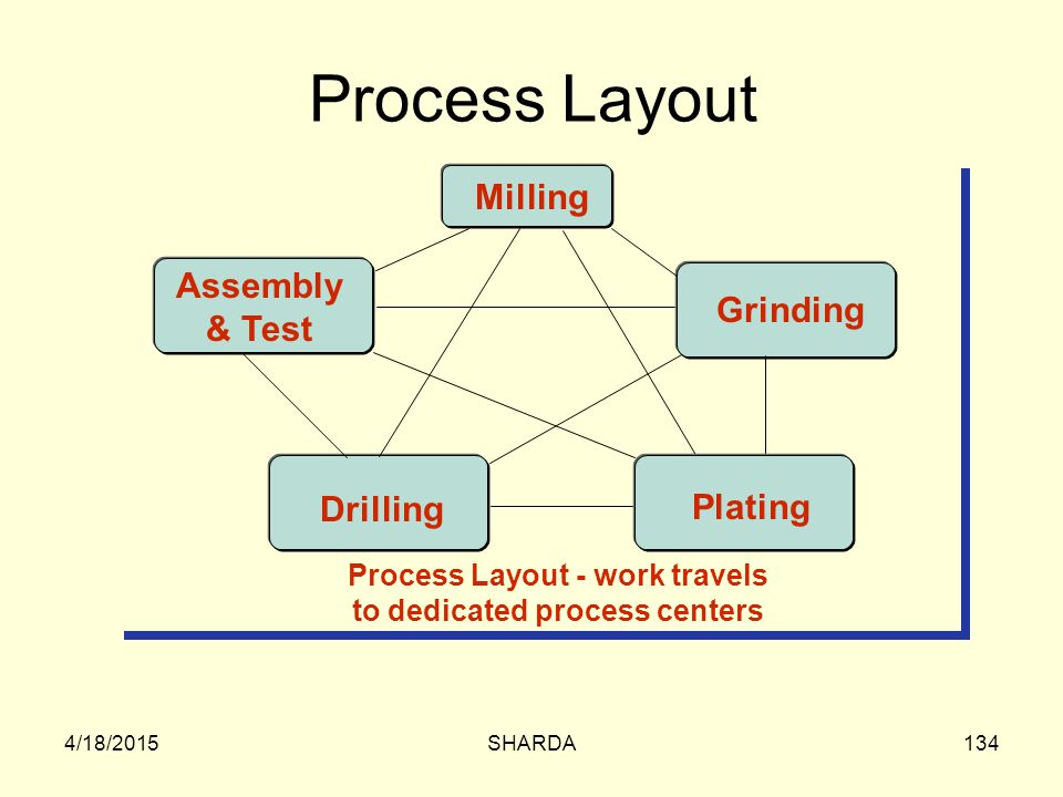 Process Layout - work travels to dedicated process centers