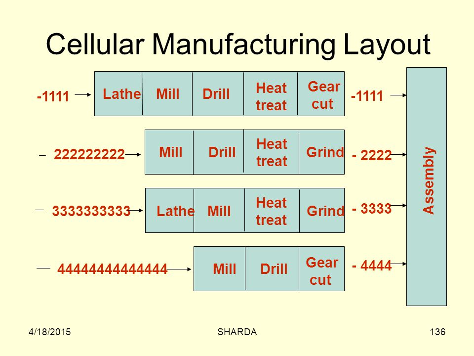 Cellular Manufacturing Layout
