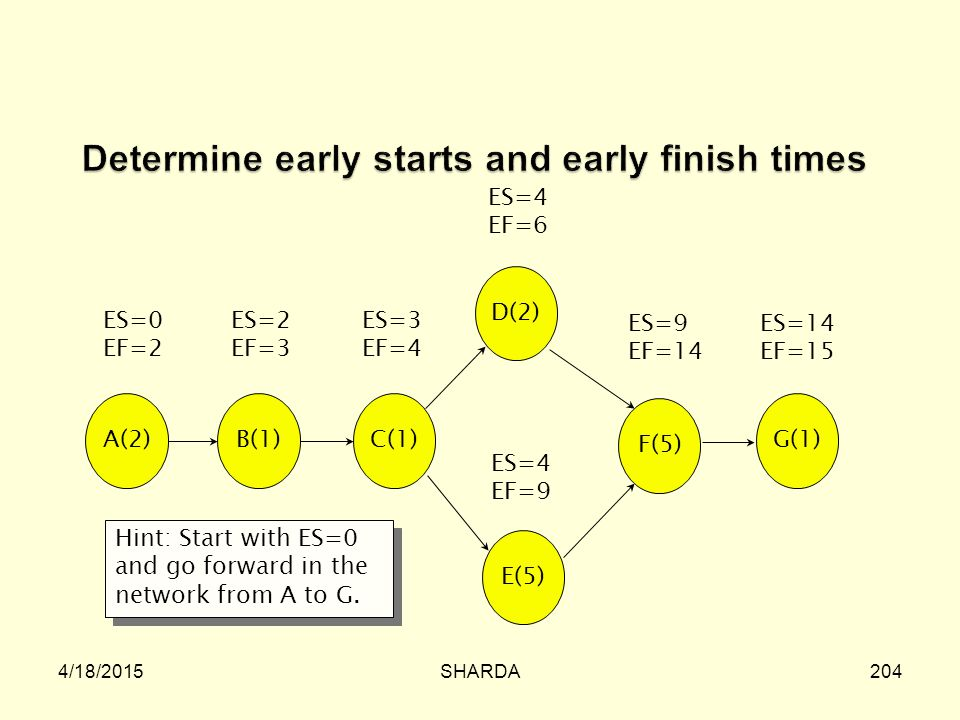 Determine early starts and early finish times