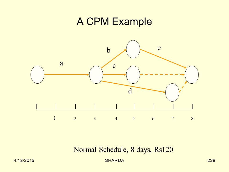 A CPM Example e b a c d Normal Schedule, 8 days, Rs120 1 2 3 4 5 6 7 8