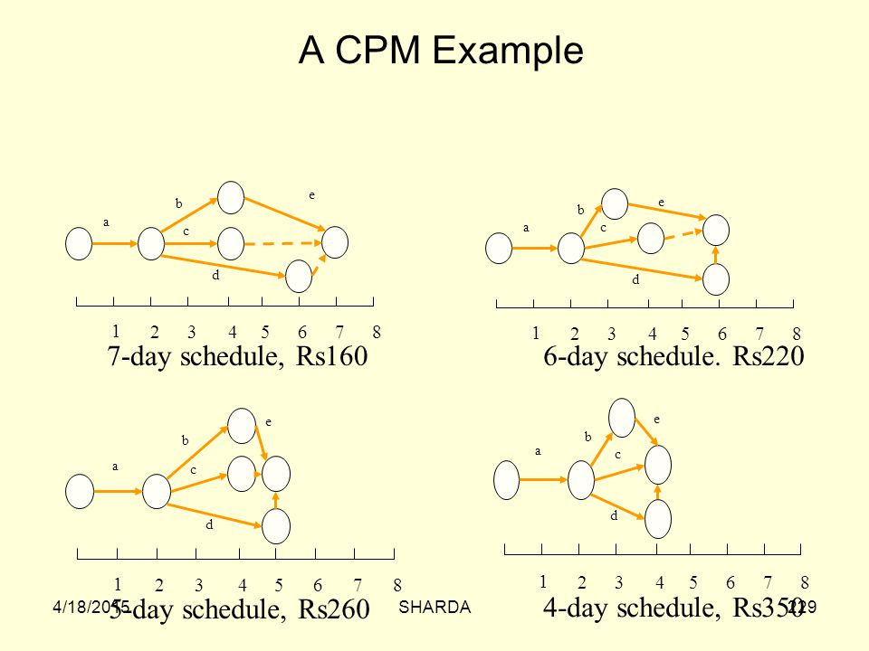 A CPM Example 7-day schedule, Rs160 6-day schedule. Rs220