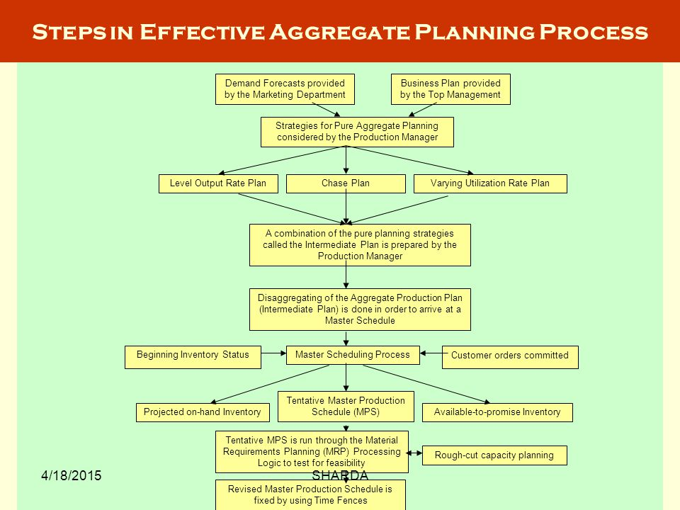 Steps in Effective Aggregate Planning Process