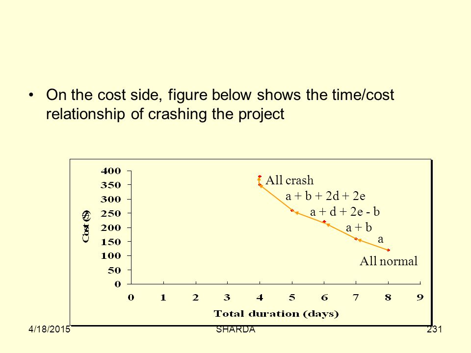 On the cost side, figure below shows the time/cost relationship of crashing the project