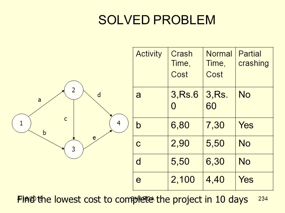 SOLVED PROBLEM a 3,Rs.60 No b 6,80 7,30 Yes c 2,90 5,50 d 6,30 e 2,100