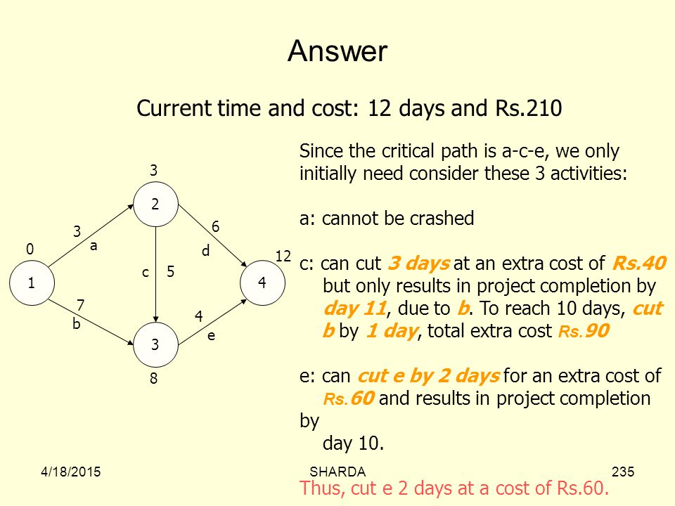 Answer Current time and cost: 12 days and Rs.210