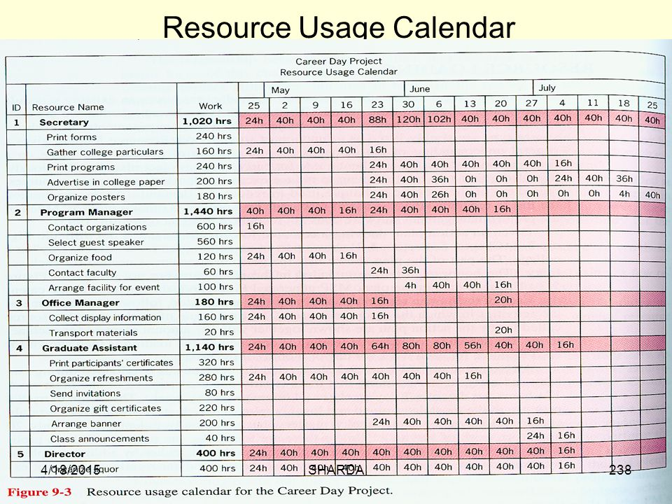 Resource Usage Calendar