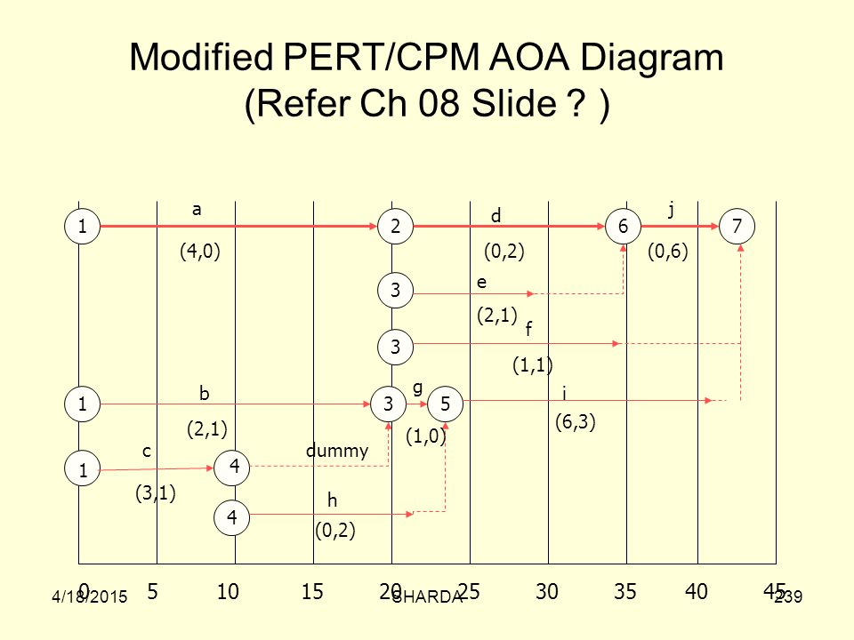 Modified PERT/CPM AOA Diagram (Refer Ch 08 Slide )