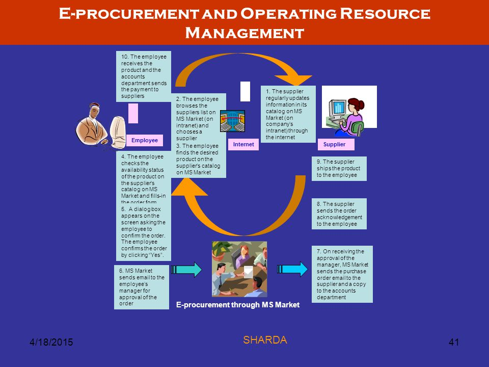 E-procurement and Operating Resource Management