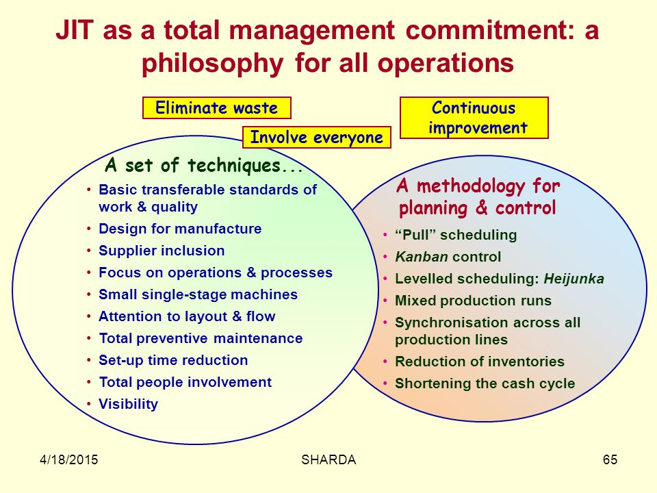 JIT as a total management commitment: a philosophy for all operations