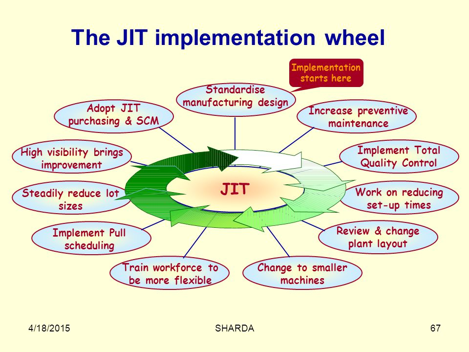 The JIT implementation wheel