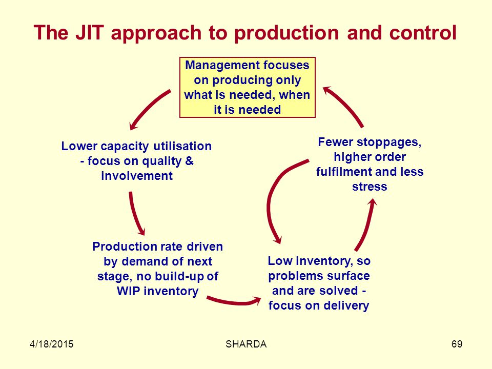 The JIT approach to production and control