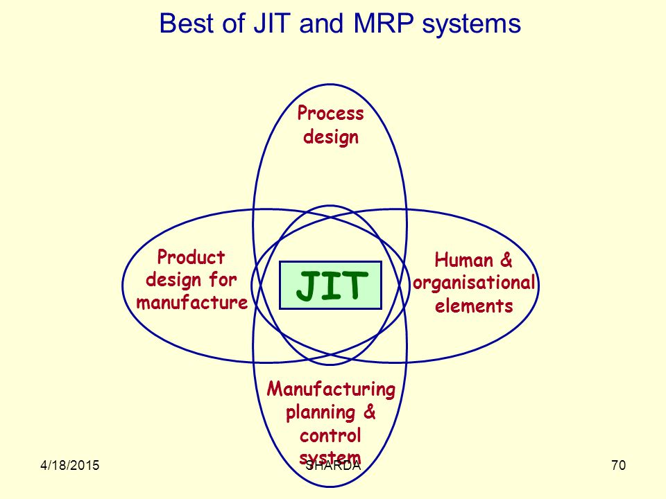Best of JIT and MRP systems