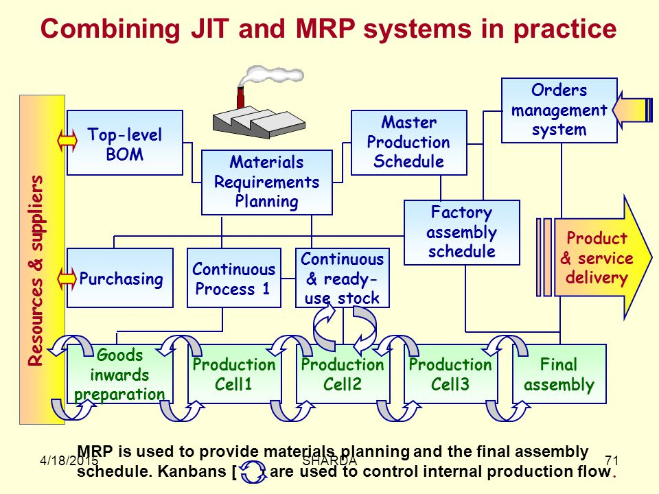 Combining JIT and MRP systems in practice
