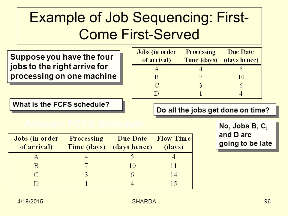 Example of Job Sequencing: First-Come First-Served