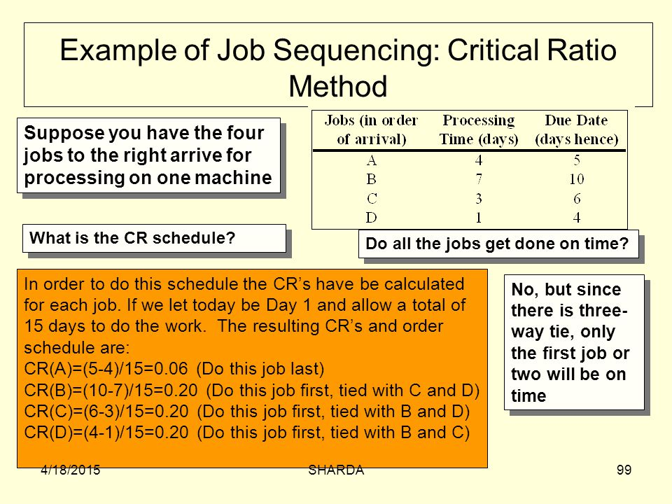 Example of Job Sequencing: Critical Ratio Method