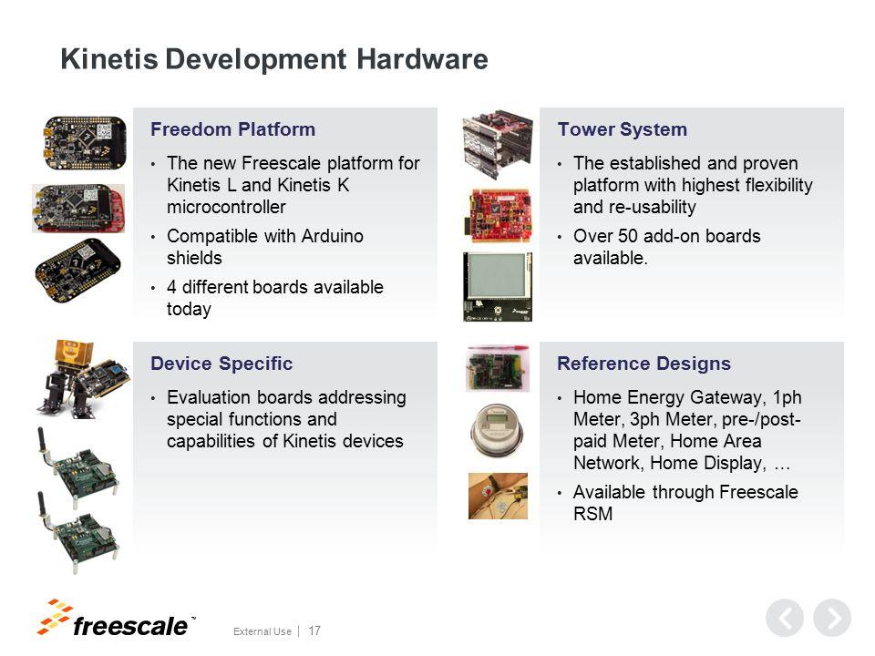 Robust Software & Development Ecosystem
