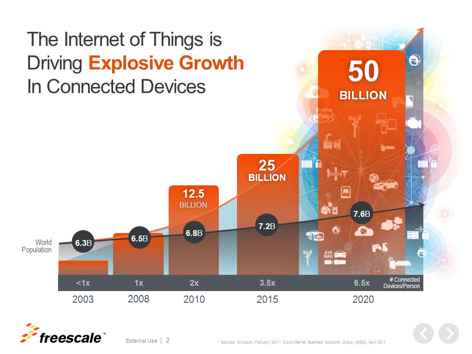 Our Products Power The Internet of Things