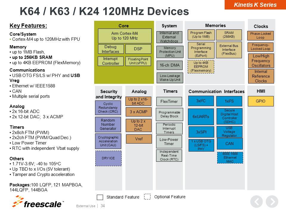 Module Block Diagram 4002 K22F SPI x 1 USB OTG x 1 Antenna I2C x 1
