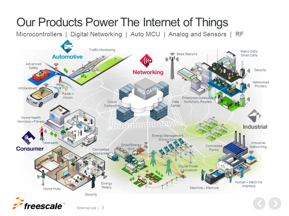 Freescale IoT Offerings