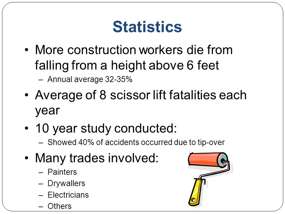 Statistics More construction workers die from falling from a height above 6 feet. Annual average 32-35%