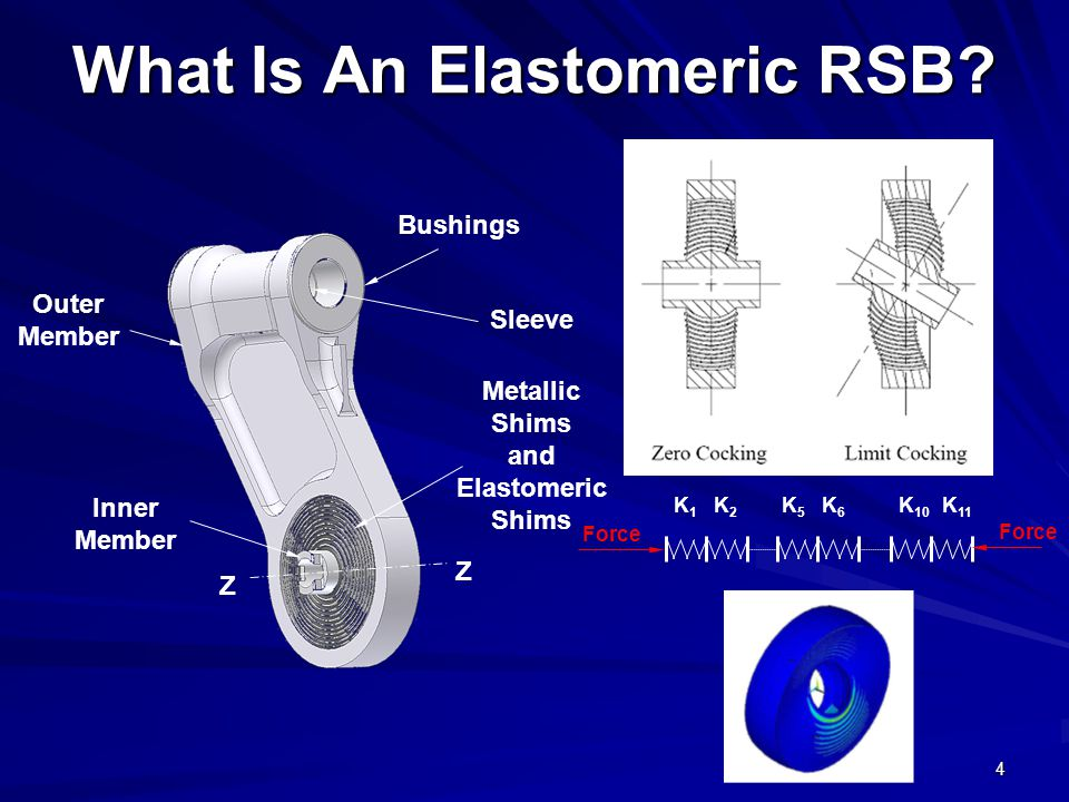 What Is An Elastomeric RSB
