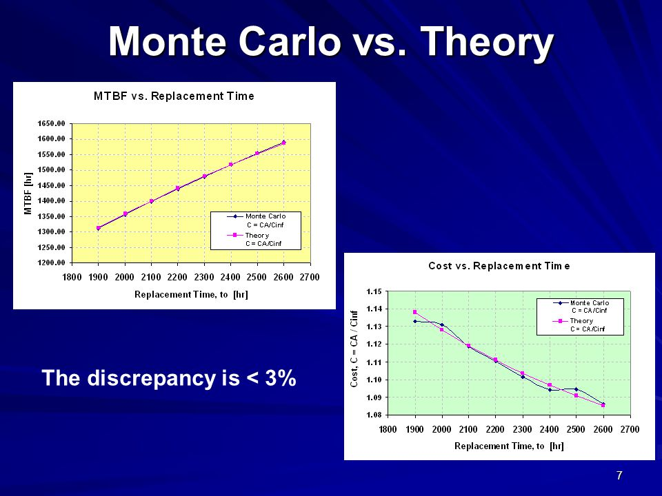 Monte Carlo vs. Theory The discrepancy is < 3%